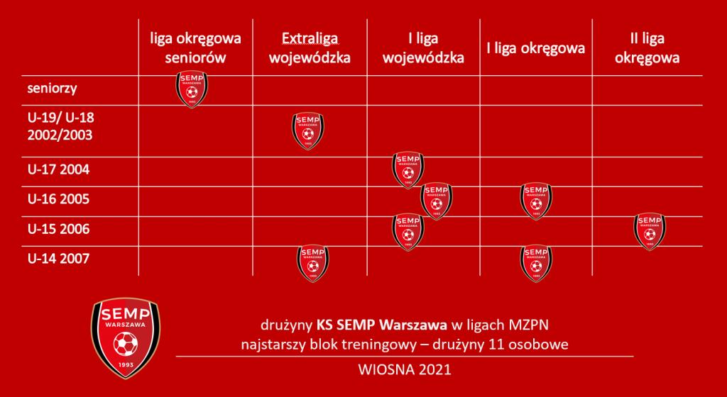 liga MZPN - SEMP Warszawa